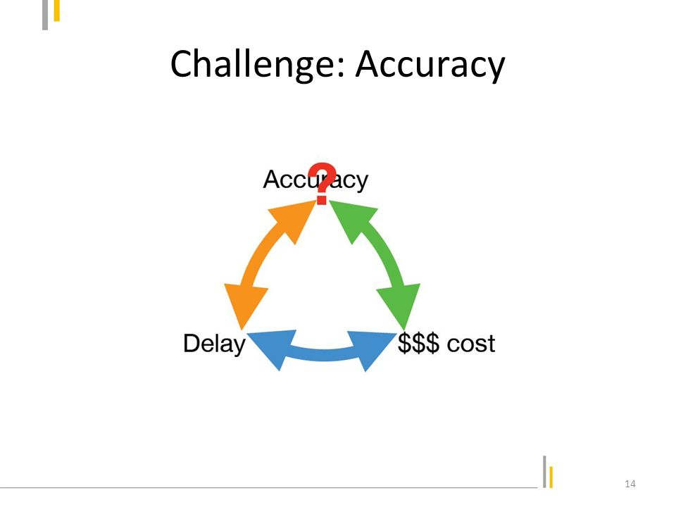Challenge: Accuracy Human validation improves accuracy 2-5 times.