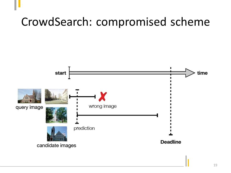 CrowdSearch: compromised scheme Prediction requires delay and accuracy models 20