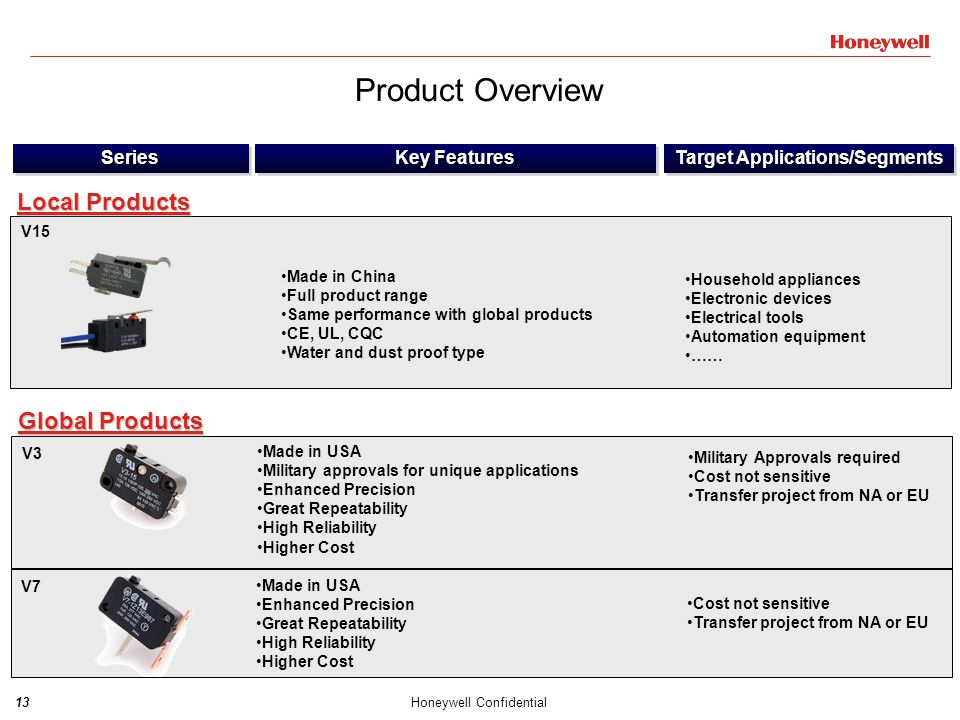 14Honeywell Confidential SeriesSeries Key Features Target Applications/Segments SX/SM Cost not sensitive Transfer project from NA or EU Made in USA Enhanced Precision Great Repeatability High Reliability Higher Cost Global Products ZM, ZW, ZD, ZX Automotive Valve positioning control Joystick controller Timer …… Local Products Made in China Full product range Smaller dimension vs.