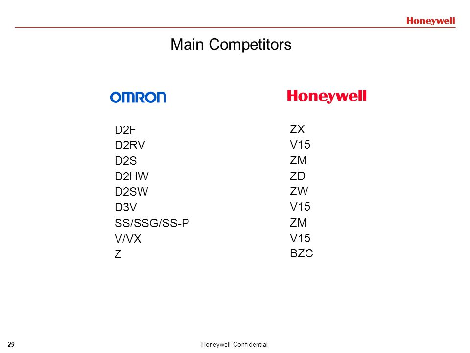 30Honeywell Confidential Main Competitors ABJ ABS AH1 AM1 AM5 AV3 ZX ZW ZX BZC V15 ZM/ZW