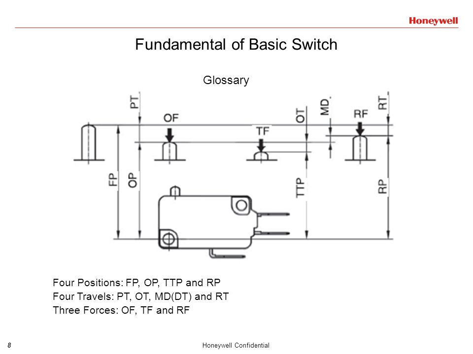 9Honeywell Confidential Fundamental of Basic Switch  FP – Free Position, is the position of the operating mechanism when it is at rest, also called initial position.