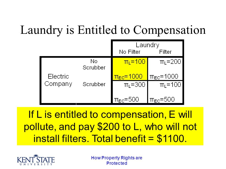How Property Rights are Protected Entitled to Compensation Why $200.