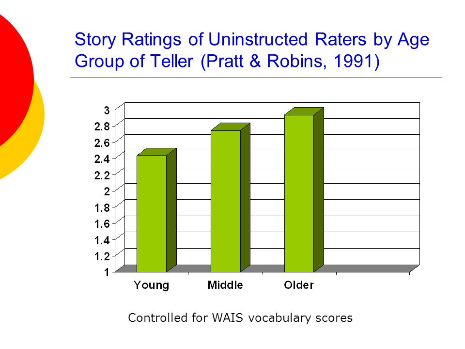 Predicting Story Telling Ratings  Classic high point stories = 72% above median on ratings of quality  Deviant stories (40%) = only 17% above median on ratings  Unrelated to memory span measure, but related to WAIS Vocabulary R =.43)  Why might there be this age pattern.