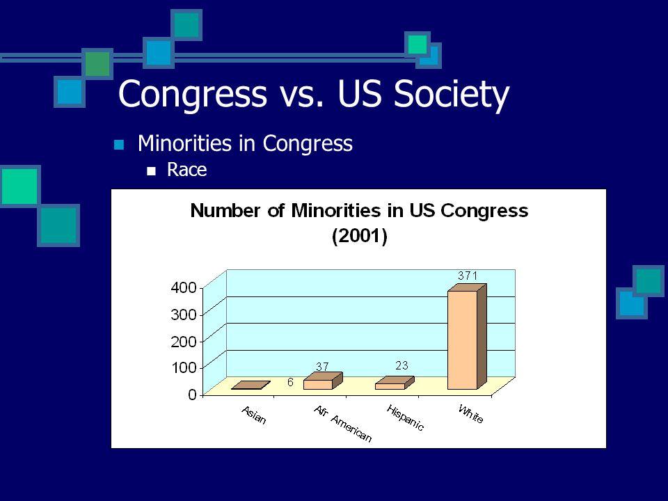 Congress vs. US Society Minorities in Congress Race