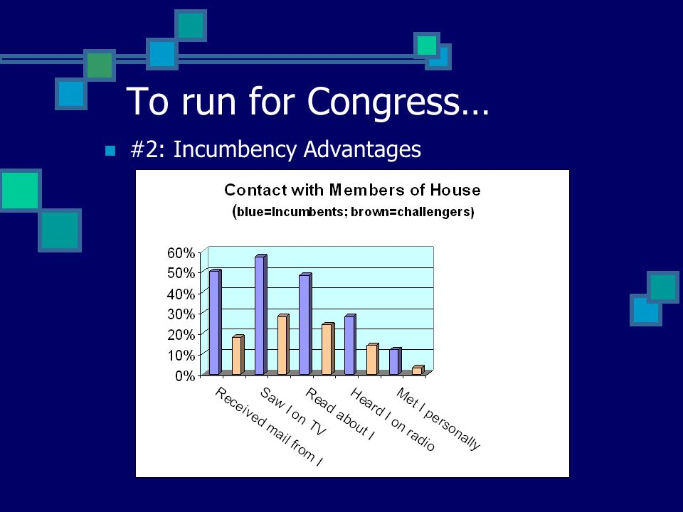 To run for Congress… #2: Incumbency Advantages Visibility Advertise thru contacts with constituents Stay visible thru trips to home districts