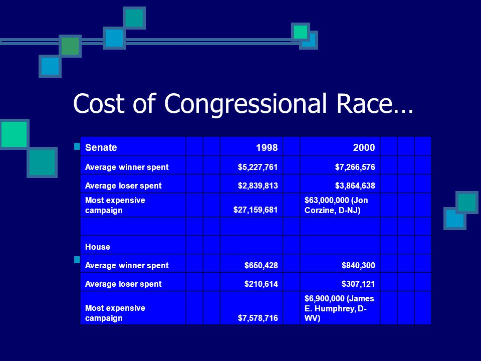 Cost to Get Elected Spending on House race Winners: $800,000 Losers: at least $300,000 Spending on Senate race Winners: $7 million up to $40 million or more Rising Cost Senate 1998 2000 Average winner spent $5,227,761 $7,266,576 Average loser spent $2,839,813 $3,864,638 Most expensive campaign $27,159,681 $63,000,000 (Jon Corzine, D-NJ) House Average winner spent $650,428 $840,300 Average loser spent $210,614 $307,121 Most expensive campaign $7,578,716 $6,900,000 (James E.