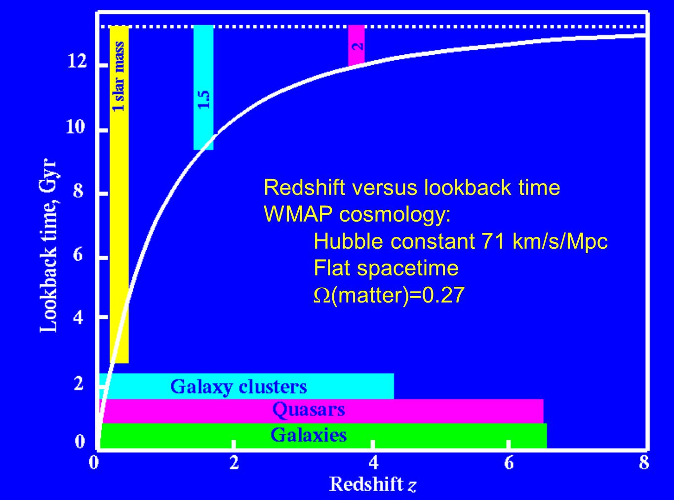 Galaxy Evolution - Cosmic History Galaxies change with redshift, reflecting development in their stellar content, gas content, and dynamical structure.