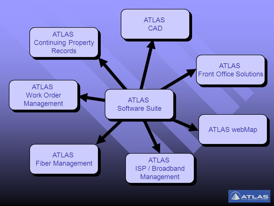 ATLAS CPR Continuing Property Records Automated collection of CPR data from other ATLAS products.