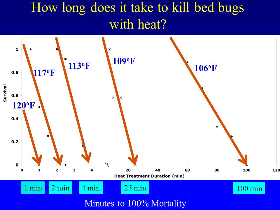 Rise in Temperature of 7 degrees F decreases time to kill by10 times Thermal Death Time Curve
