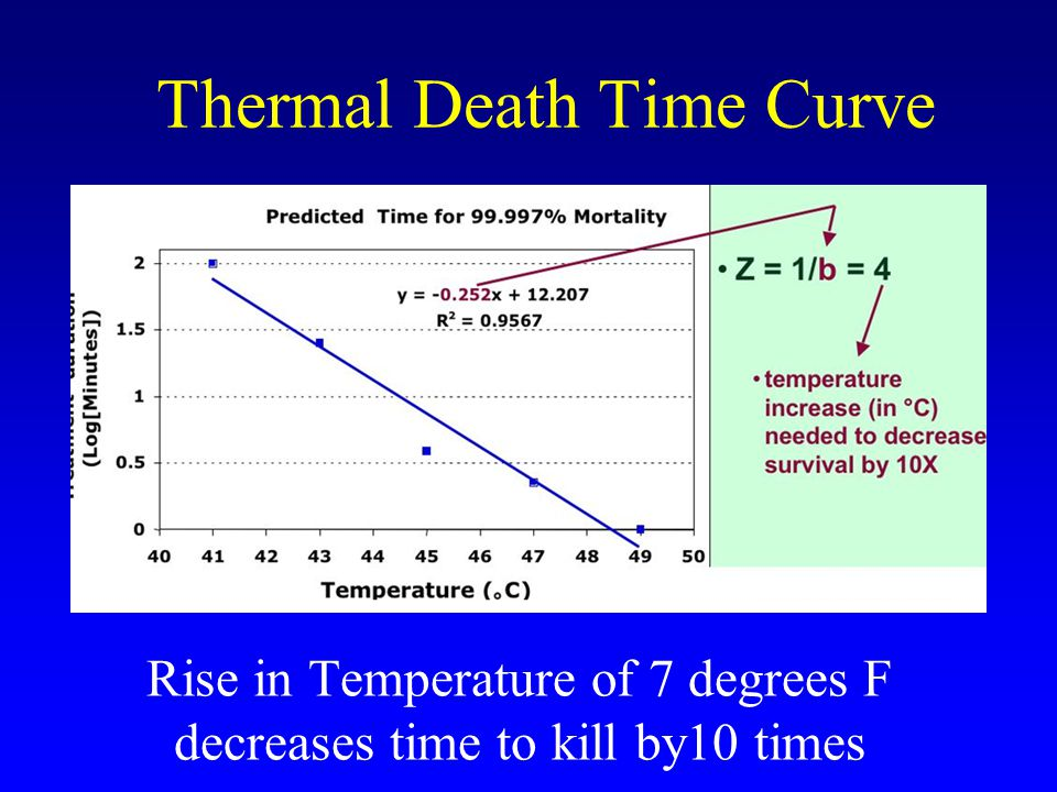 Summary of Lab Studies Temperatures above 106 F kill bed bugs An increase of 7 F reduces time to kill by 10 times –>100 min at 106 F –10 min at 113 F –1 min at 120 F Heat is the Achilles heel for bed bugs