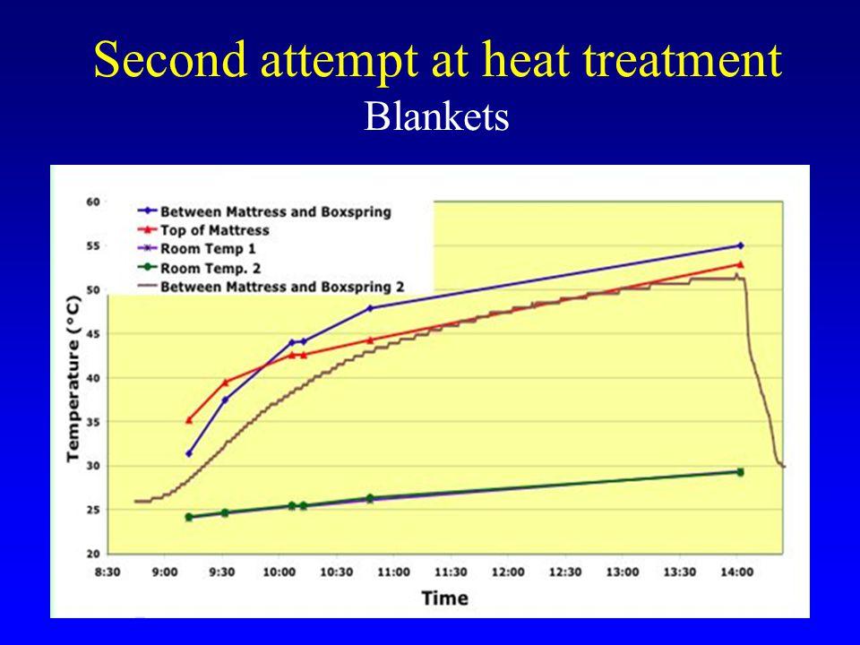 Third Attempt at Heat Treatment Styrofoam Heat Chamber Carpeted floor