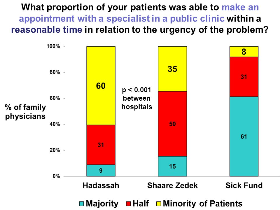 What proportion of your patients was able to make an appointment for a procedure* through the public track within a reasonable time in relation to the urgency of the problem.