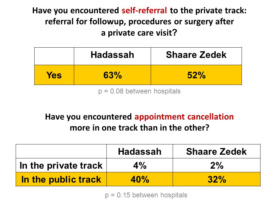 Your attempts to shorten waiting times for patients in the hospital public track include: (can mark more than one answer) Using personal connections