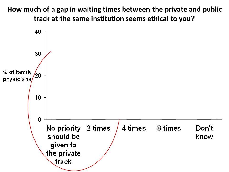 Is an8 -fold longer wait for a public vs.