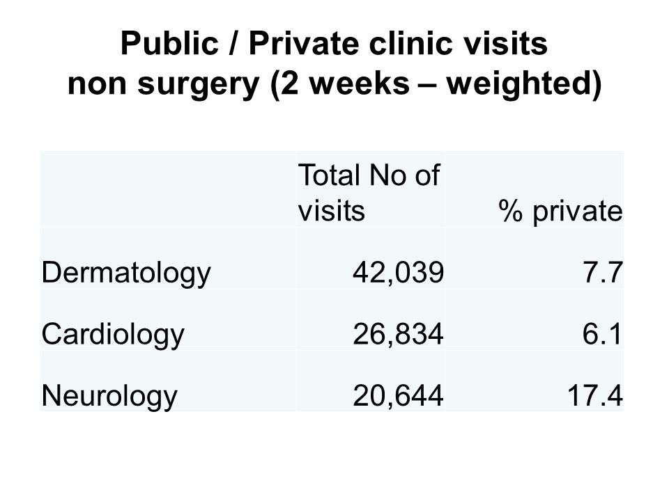 Public / Private clinic visits surgery (2 weeks – weighted) Total No of visits% private Orthopedic91,99710.7 GYN/OBS69,10712.9 ENT36,36010.4 Surgery30,52012.7 Ophthalmology46,37113.8