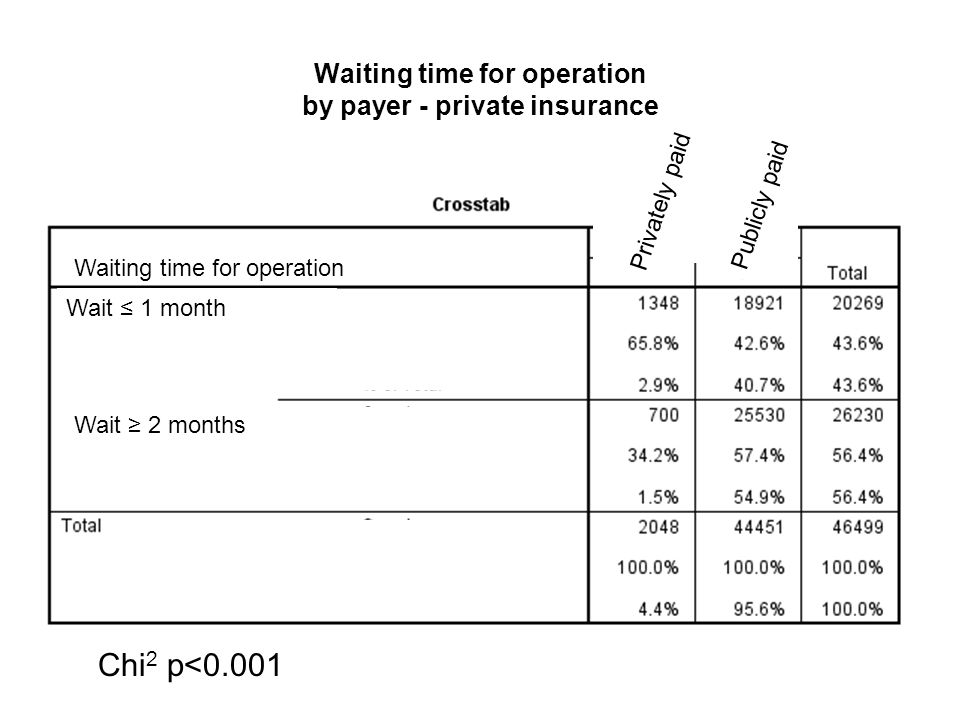 Waiting time for operation by payer - out of pocket Waiting time for operation Chi 2 p<0.001 Waiting time for operation Wait ≤ 1 month Wait ≥ 2 months Privately paid Publicly paid