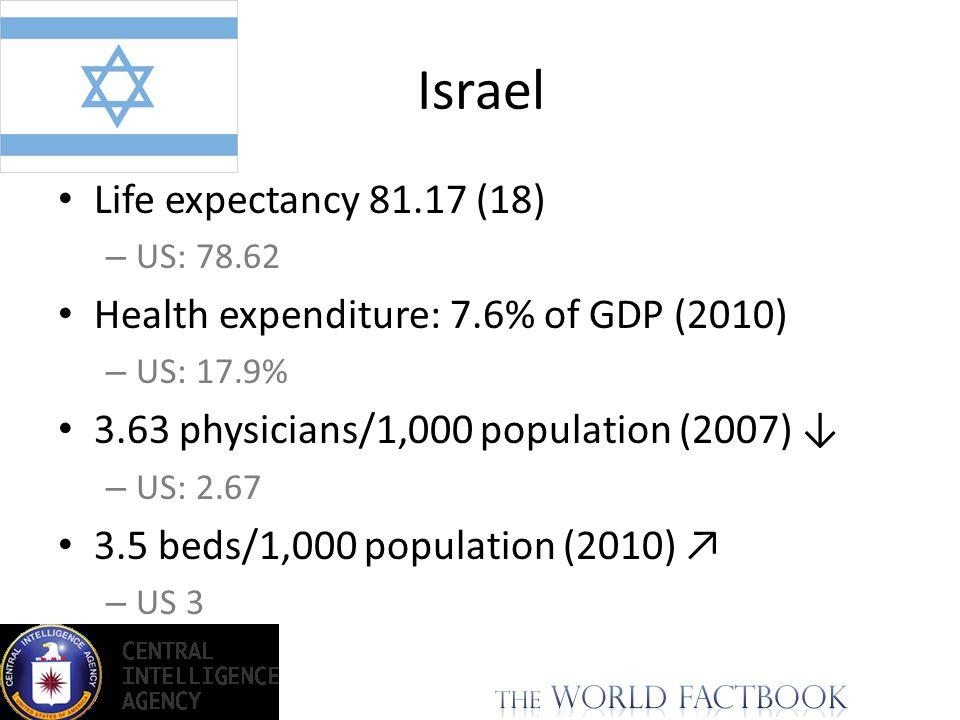 GDP: $252.8 billion (2012 est.) GDP per capita: $32,800 (2012 est.) (44) – US: 50,500$ Unemployment: 6.9% – US: 8.1% Taxes and other revenues: 26.4% of GDP – US: 15.6% Israel