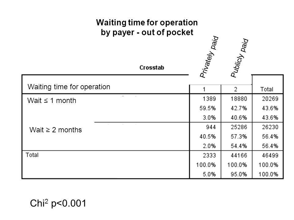 Waiting time for operation by payer – all private Waiting time for operation Chi 2 p<0.001 Waiting time for operation Wait ≤ 1 month Wait ≥ 2 months Privately paid Publicly paid