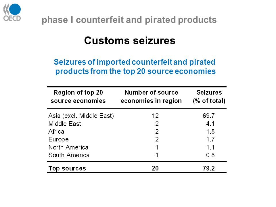 What drives the demand/supply of C&P,? phase I counterfeit and pirated products