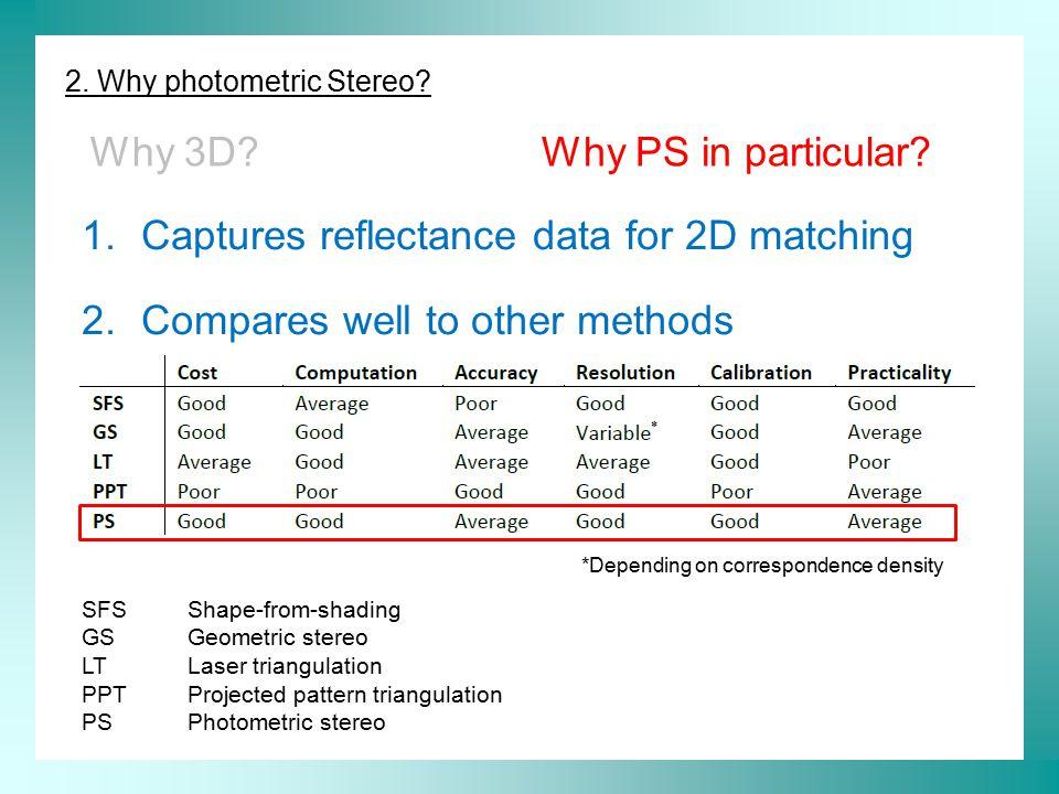 2.Why Photometric Stereo.