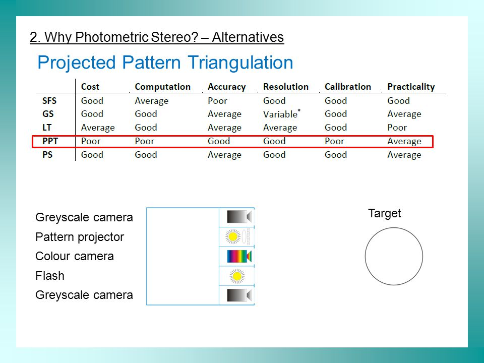 2. Why Photometric Stereo? – Alternatives Projected Pattern Triangulation