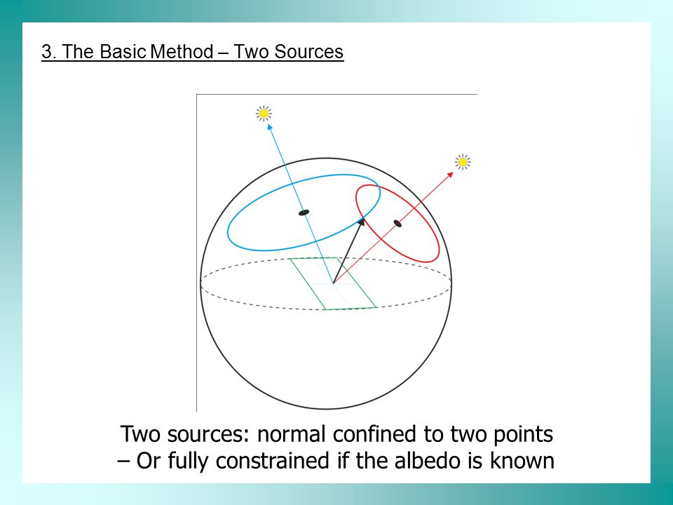 Three sources: fully constrained 3. The Basic Method – Three Sources