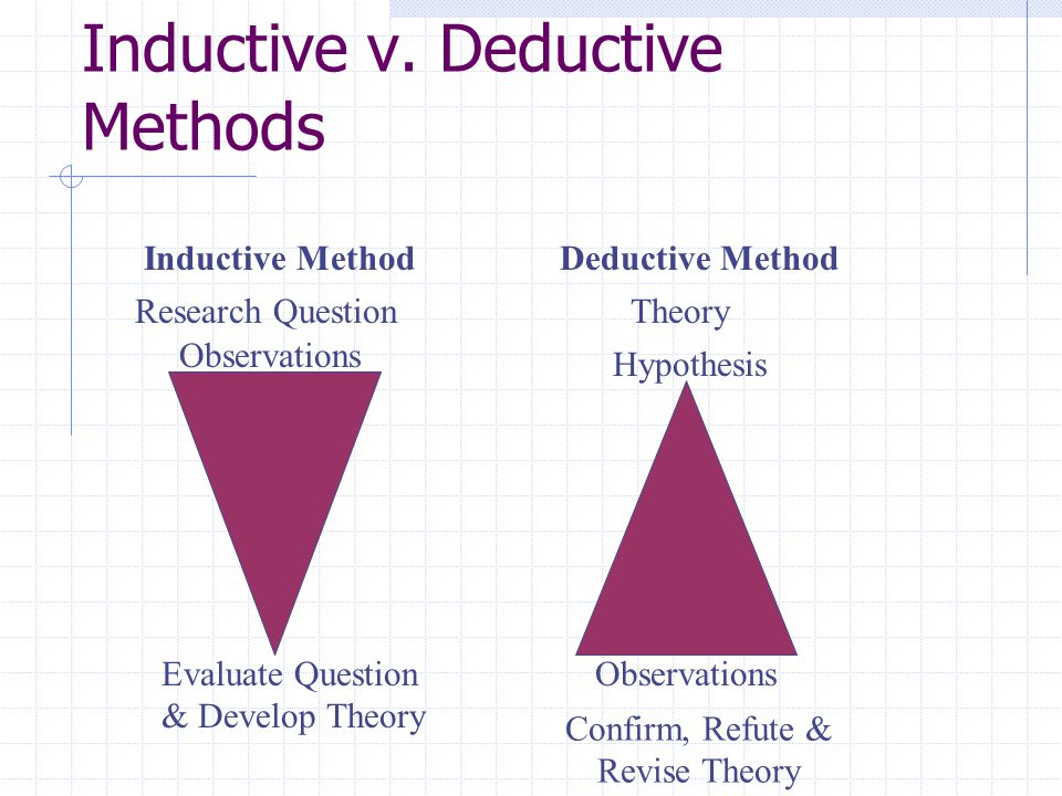 Both Methods are Related & Critical to the Research Process Inductive Research Deductive Research Theory