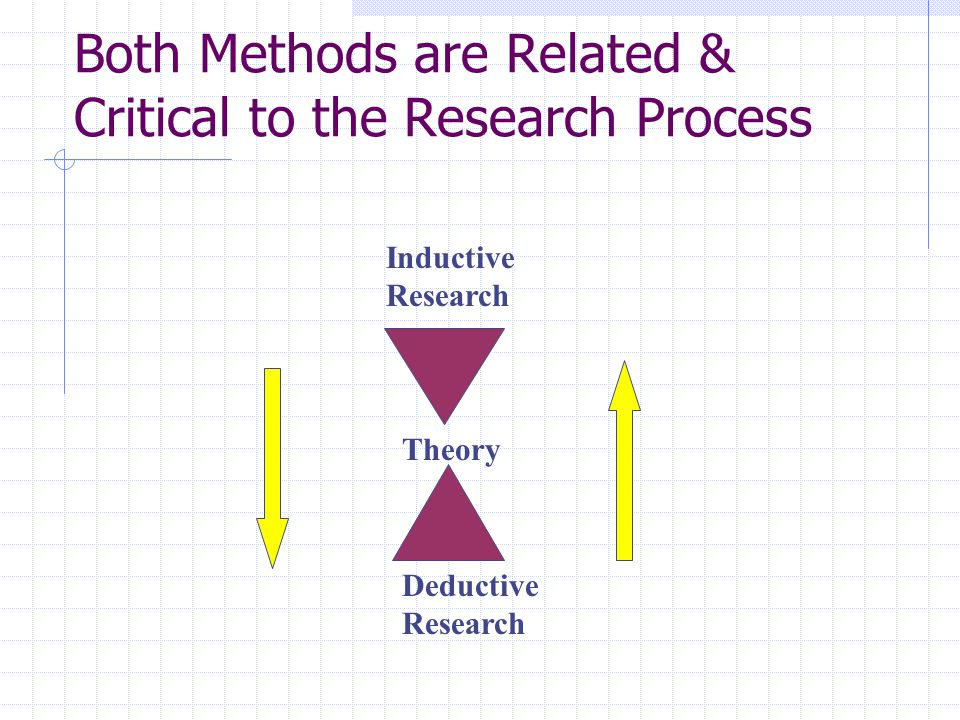 Types of Research Qualitative Research=Use of description via verbal information to develop themes and patterns related to a research question Suited better for inductive research Provides advantages for exploratory research and the basis for developing a theory ( grounded theory ) Less suited for theory testing