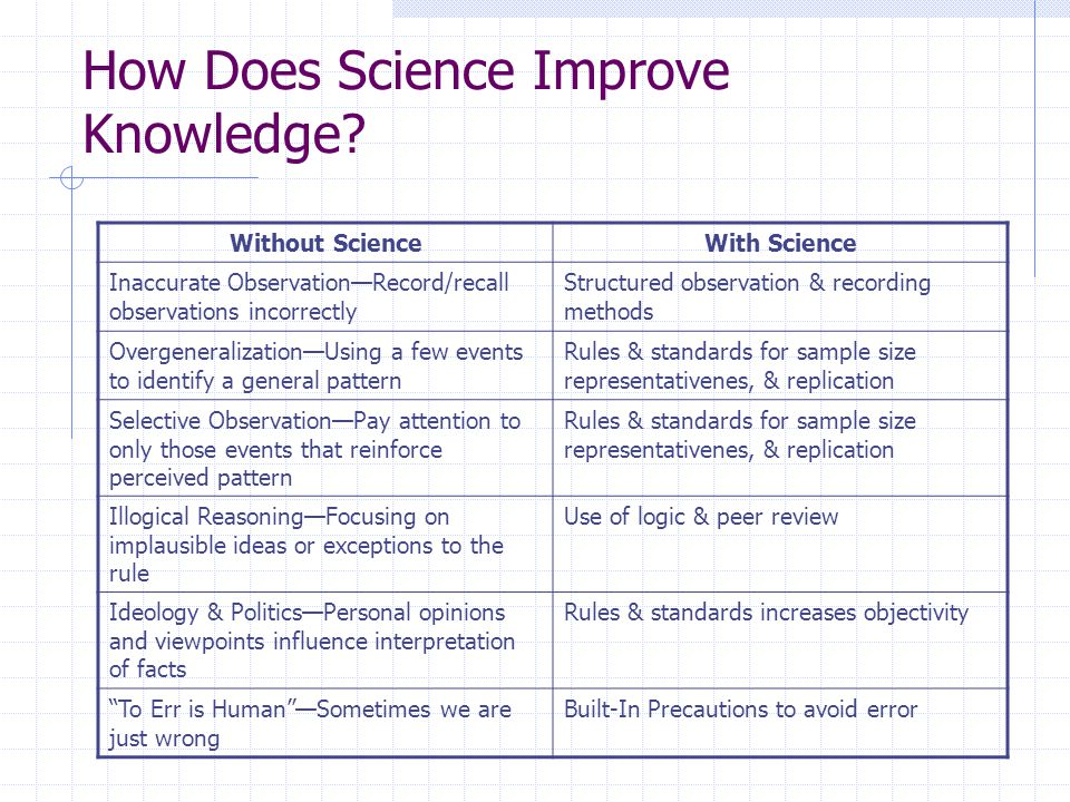 What is the Research Process.