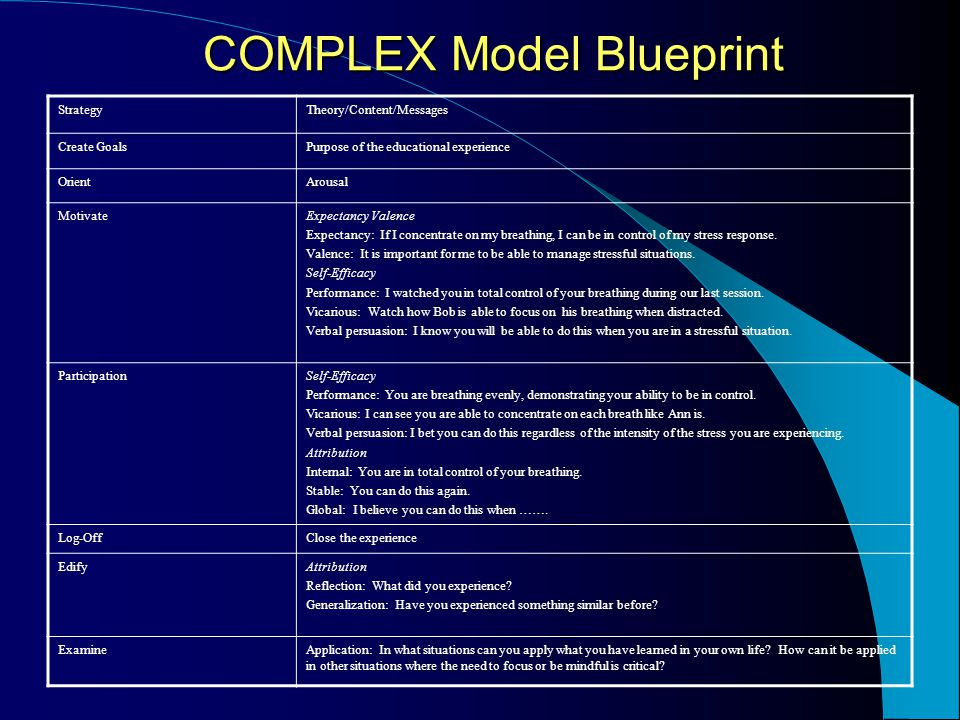 COMPLEX Model Key Components Experience Ordered messages Flexibility Processing Reflection Generalization Application