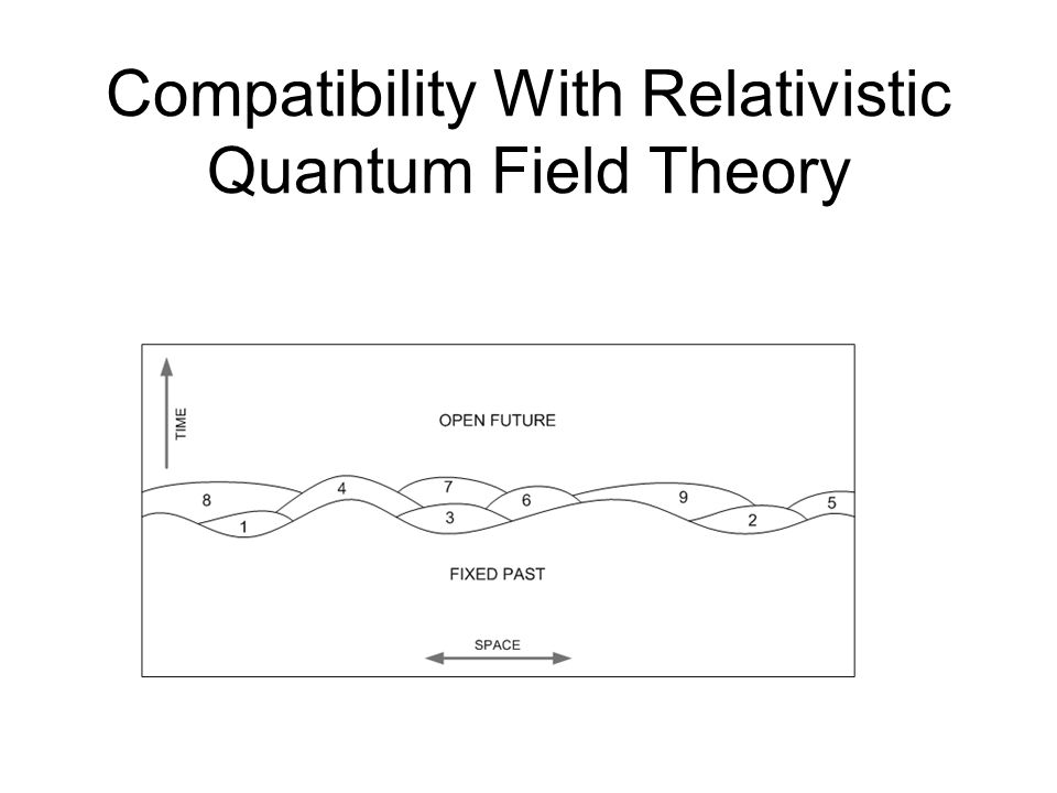 Relativity In Non-Relativistic Quantum Theory The Quantum State Of The Universe Represents What Exists Physically At An Instant Of Time Over All Of Space.