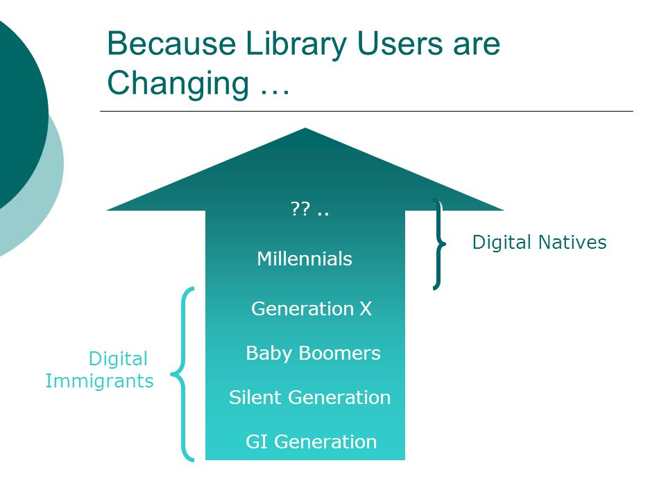 Because LIS Students are Changing … Millennials Generation X Baby Boomers Digital Natives Digital Immigrants