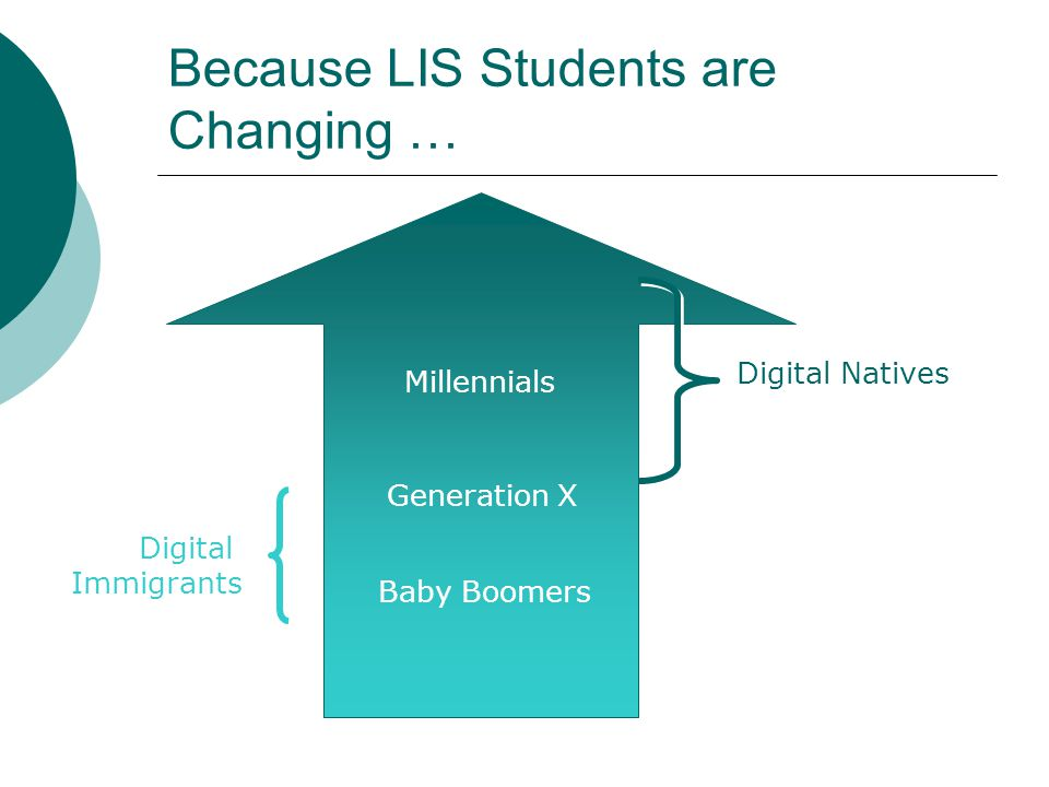 Because LIS Professionals Will Change … Generation X Baby Boomers Silent Generation Now … Digital Immigrants
