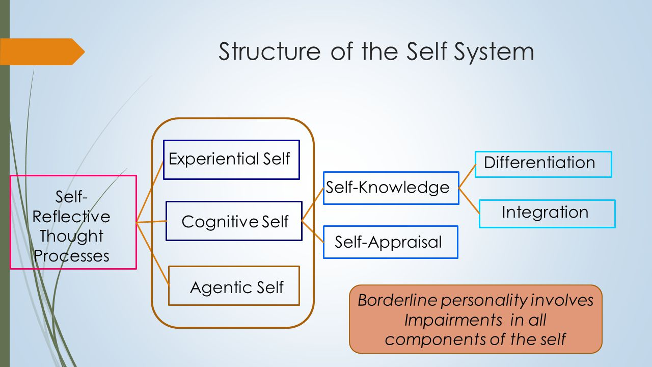Structure of the Self 1. Self as Knower Experiential or Ontological Self