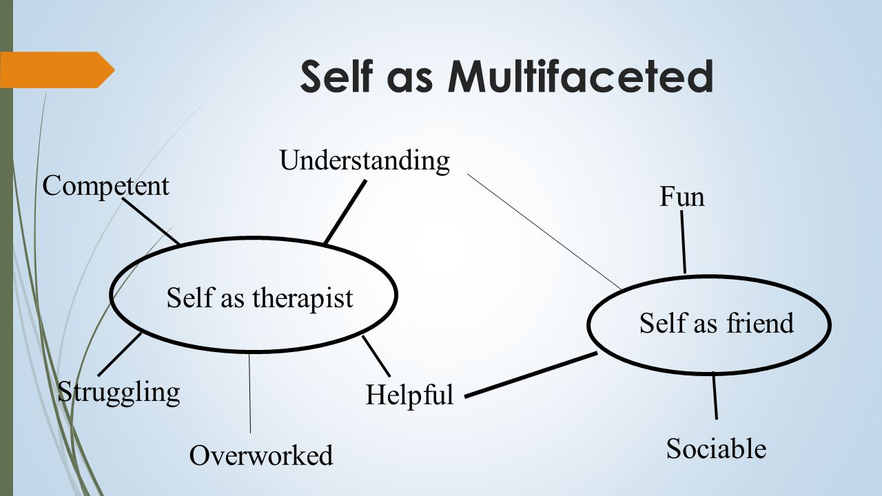 Hierarchical Structure of the Self C-E Schema Self Facet Self Facet Self Facet Global Self Schema Narrative Self Theory of the Self Failure to establish link leading to a fragmented self system and distinct and poorly integrated self states