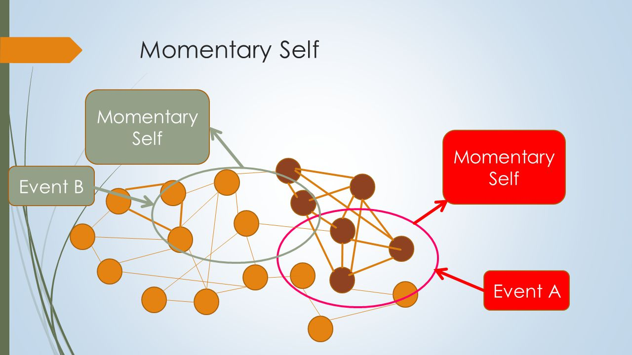 Momentary Self Event A Momenta ry Self Momentary Self Event B Momentary Self Context related Varies with the situation Not simply recalled or reactivated Generated and created to fit the context Stability with Adaptive Variability Stability: relatively stable links in the network Adaptive Variability: capacity to generate a momentary working self that is relevant to the situation Relationship between Self and Environment Self as a system that mediates between the internal conditions of the individual and the environment Environment is partly a creation of the self Note the importance of emotion in this process
