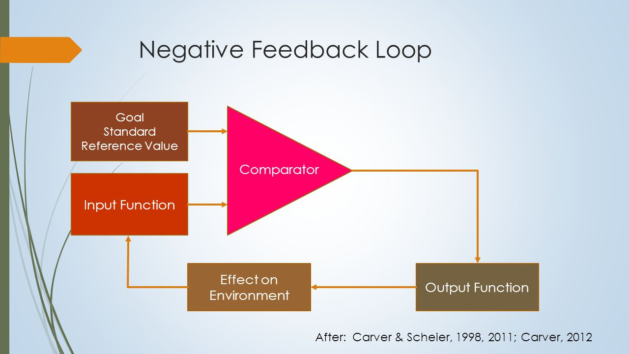 Negative Feedback Loop Thermostat Setting Sensed Temperature Comparator Switch on Heater Effect on Environment After: Carver & Scheier, 1998, 2011; Carver, 2012