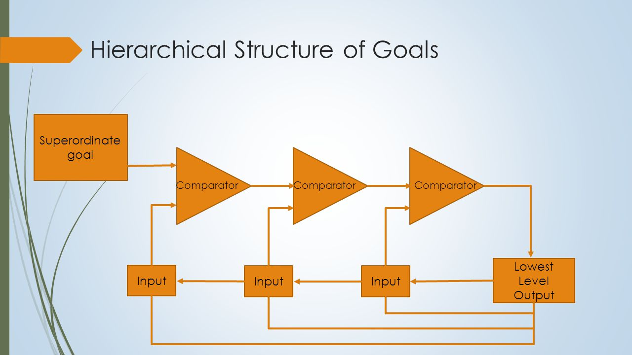 Hierarchical Structure of Goals Superordinate goal Comparator Lowest Level Output Input System is self-regulating No central control centre or unit Overcomes the problem of the homunculus – a central causal agent The only thing left to explain is the origin of a superordinate goal