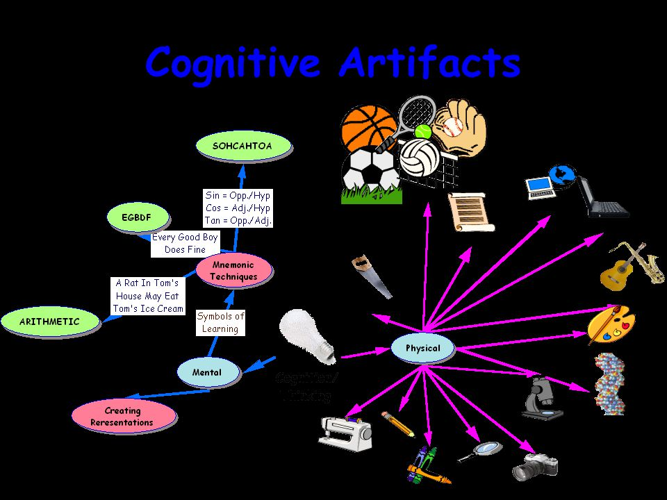 Cognitive Artifacts