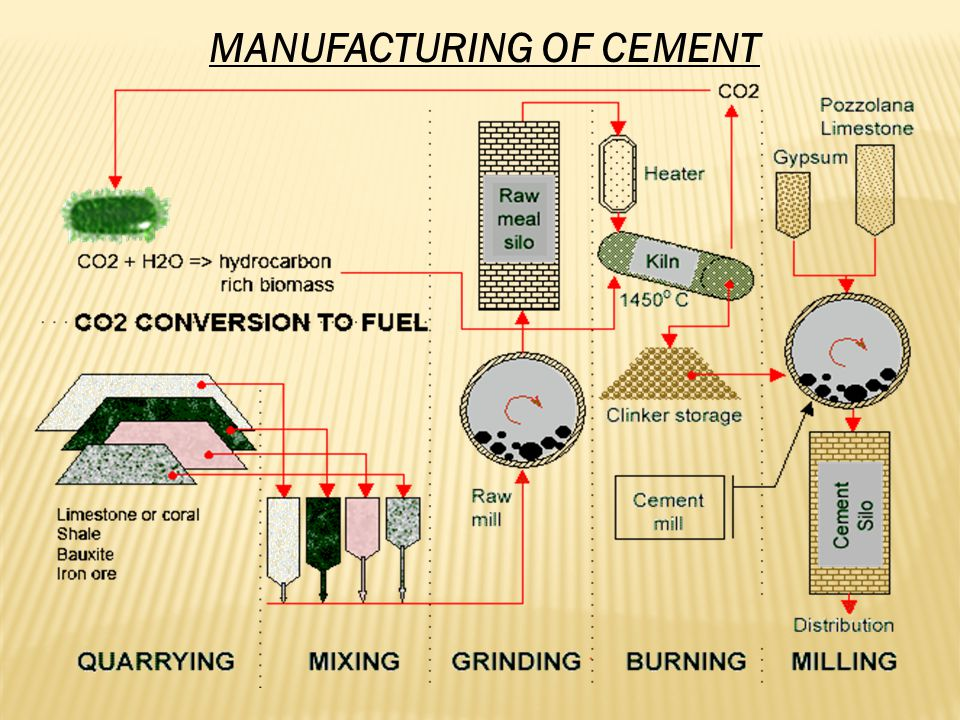  Quarrying Two types of materials are necessary for the production of cement: one rich in calcium or calcareous materials such as limestone, chalk, etc., and one that is rich in silica or argillaceous materials such as clay.