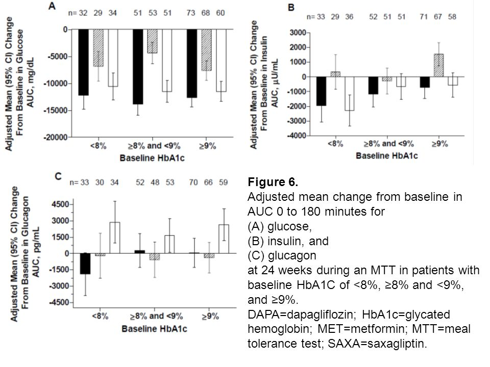 Results: Result: Glucose AUC 0–180 min was reduced more from baseline with SAXA+DAPA+MET (–12940 mg/dL) compared with SAXA+MET (–6309 mg/dL) and DAPA+MET (–11247 mg/dL).