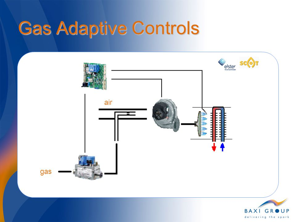Gas Adaptive Controls gas air λ Ionisation current 1.01.21.4