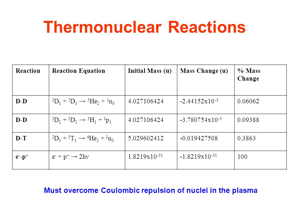 Preferred Reaction The easiest reaction to achieve is: 2 D 1 + 3 T 1  4 He 2 + 1 n 0 Deuterium occurs naturally while tritium does not Tritium must be bred : 6 Li 3 + 1 n 0  3 T 1 + 4 He 2 Process can be run from just two elements: lithium and deuterium Lowest ignition temperature.