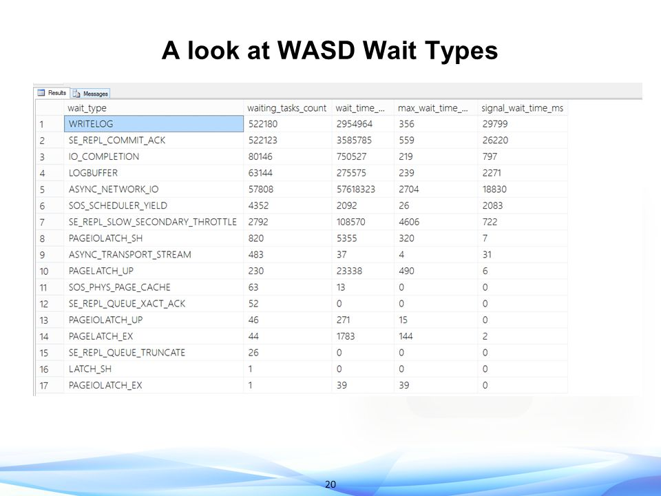 Demo Troubleshooting Query Performance on WASD