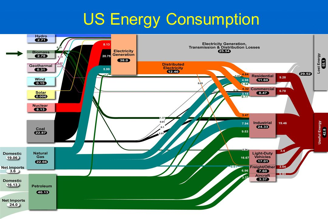 Energy Consumption Quad Quandary 50% increase in worldwide energy consumption in next 20 years.
