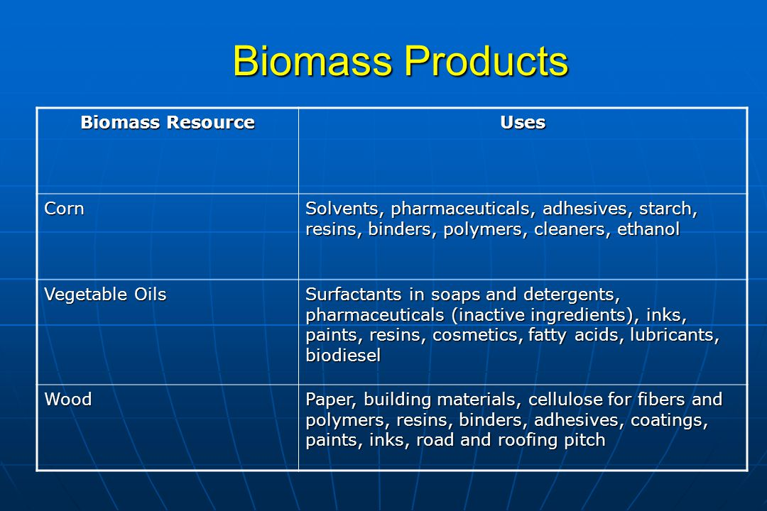 Products from Hydrocarbons vs.