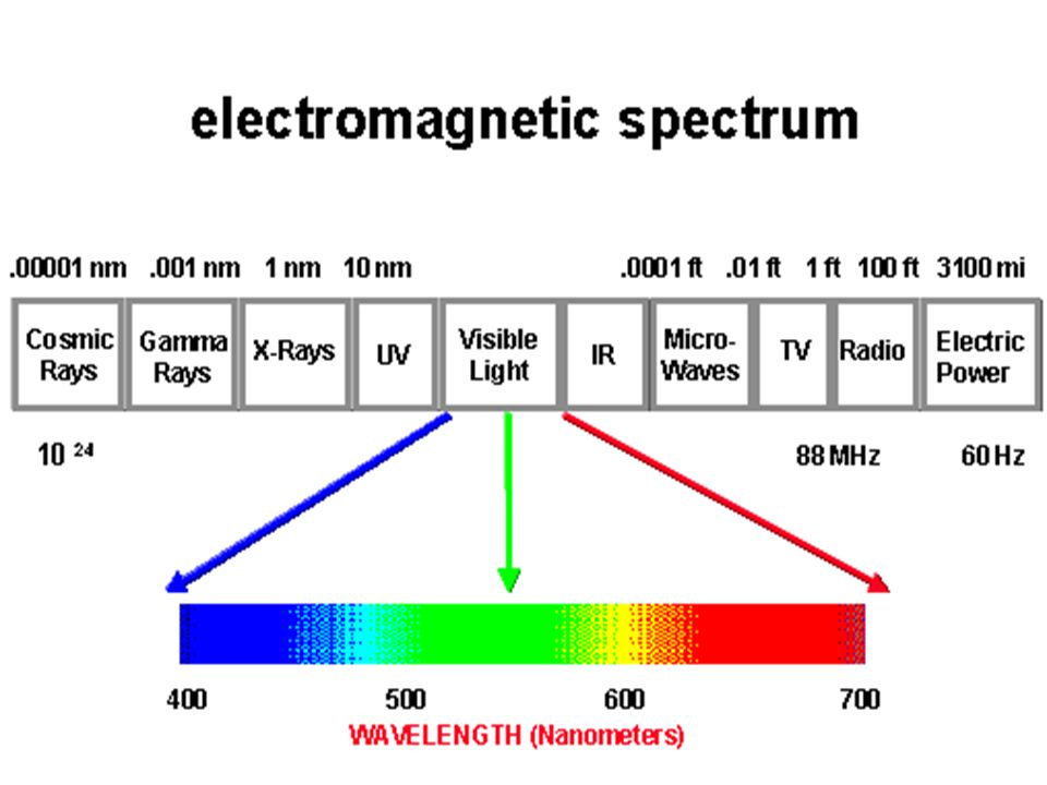  All forms of electromagnetic radiation travel at 300 000 000 m/s  Different frequency of light results in different wavelengths, which are perceived as different colours.