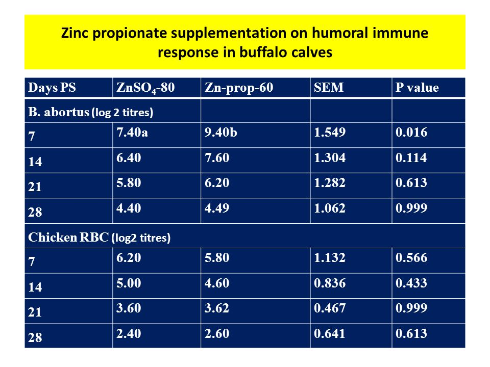 Zinc propionate supplementation on cell mediated immune response (increase in skin fold thickness, mm) in buffalo calves