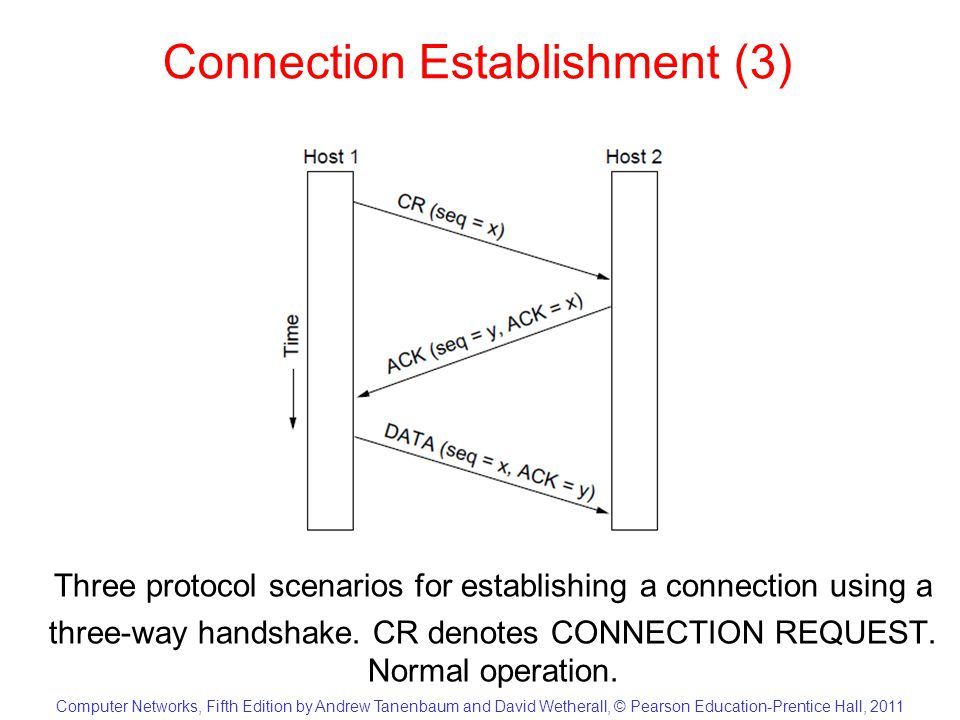 Computer Networks, Fifth Edition by Andrew Tanenbaum and David Wetherall, © Pearson Education-Prentice Hall, 2011 Connection Establishment (4) Three protocol scenarios for establishing a connection using a three-way handshake.