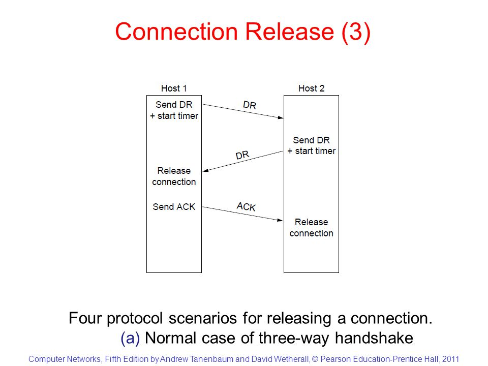 Computer Networks, Fifth Edition by Andrew Tanenbaum and David Wetherall, © Pearson Education-Prentice Hall, 2011 Connection Release (4) Four protocol scenarios for releasing a connection.